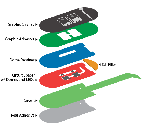 Illustration of a membrane switch construction